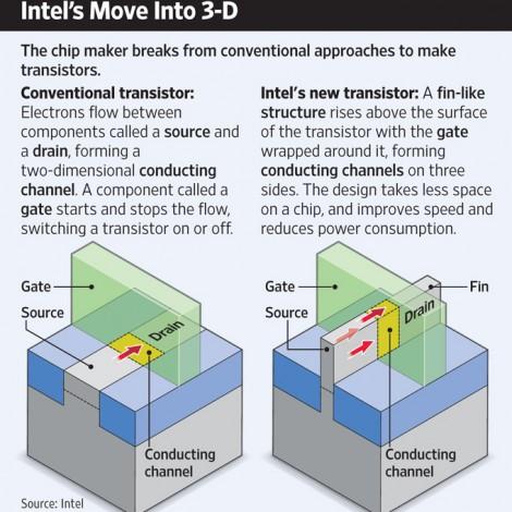 71 Intel's 3D chip