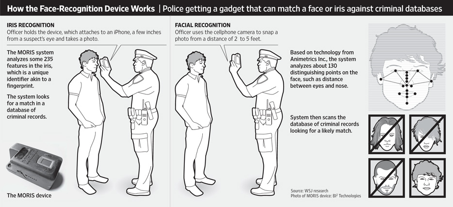 How the face-Recognition device works