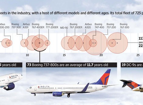 86 Delta's aging fleet