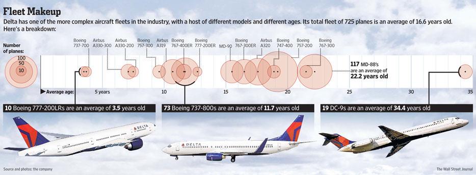 Delta's aging fleet
