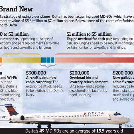 85 Costs to refurbish Delta's fleet