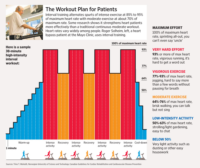 Intense interval training for cardiac patients