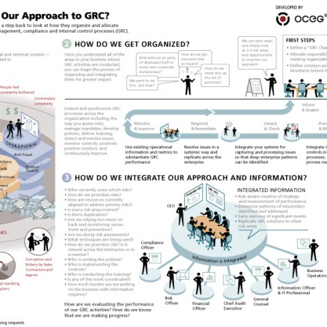 48 OCEG integration