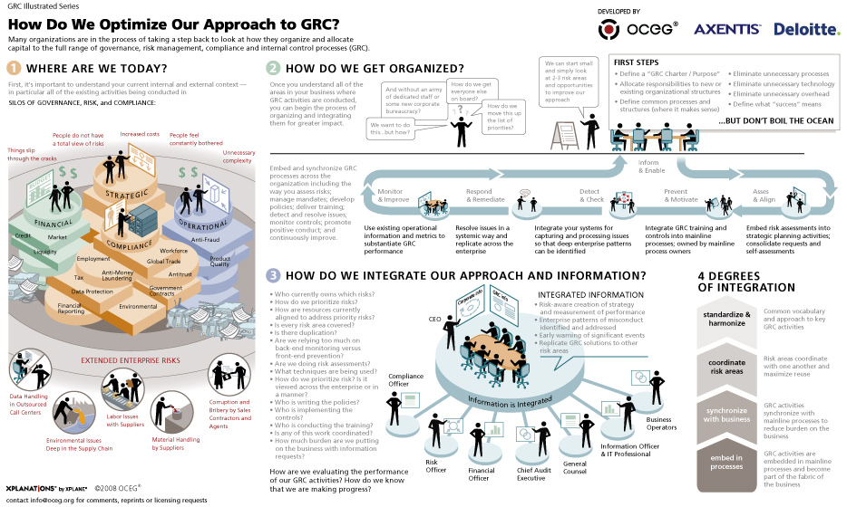 OCEG integration