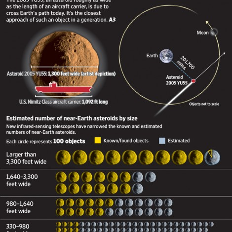 77 Earth's close encounter with an asteroid 2011