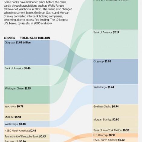 94 Assets of U.S. banks 2006-13