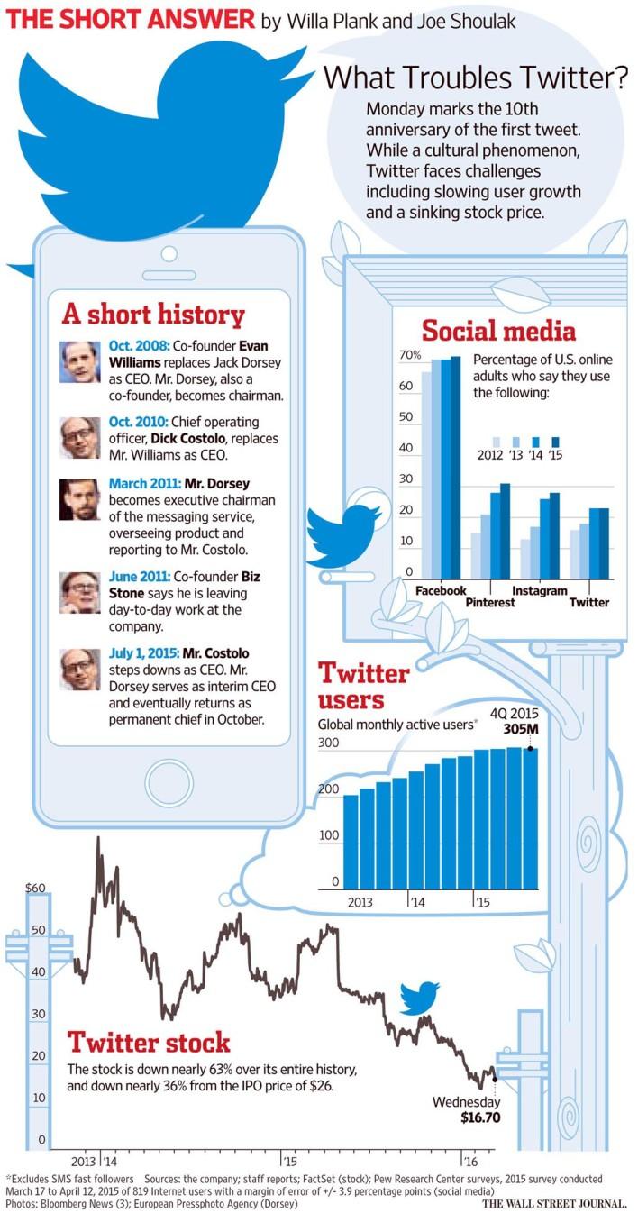 twitter history wsj_big