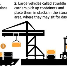 99j How a rail port system works